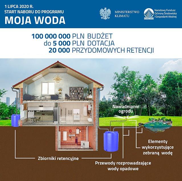 """ Moja woda 2020-2024 """